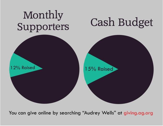 February Update Graph